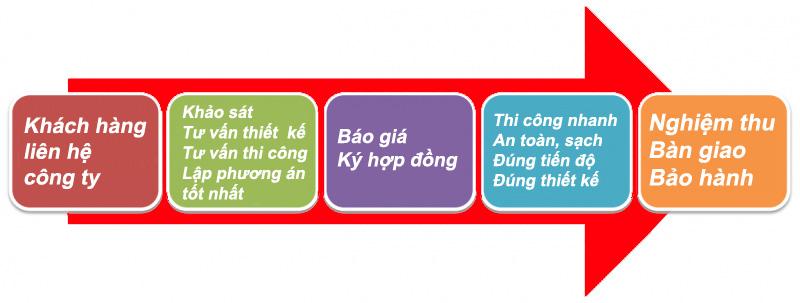 Quy trình 5 bước thiết kế sửa sơn nhà đẹp tại Hà Nội